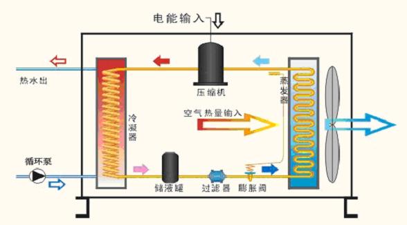 空气能热泵热水器是如何工作的?