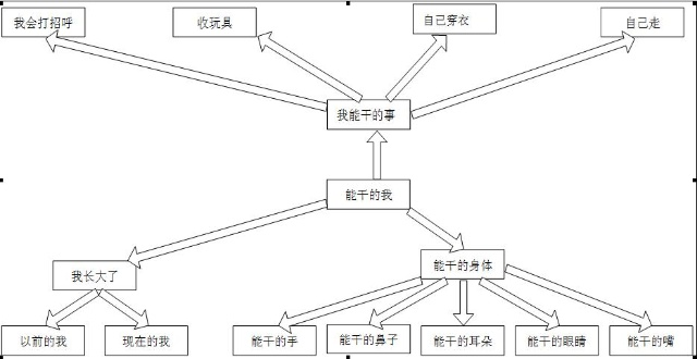 小二班主题网络图-2010托班-搜狐博客